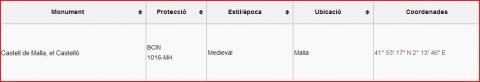Castell de Malla - Captura de pantalla de Wikipedia